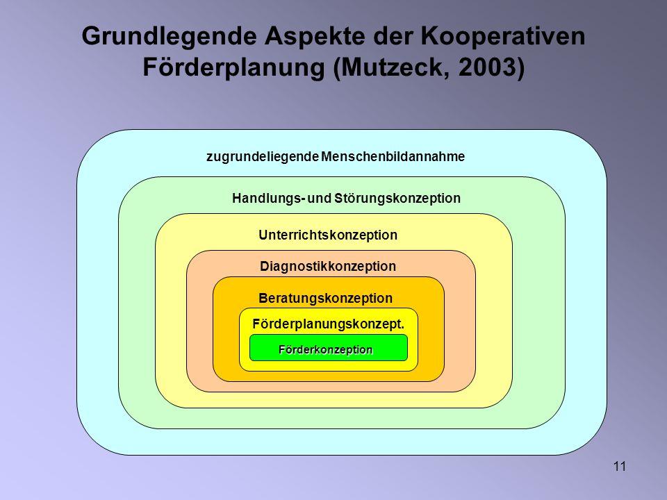 11 Grundlegende Aspekte der Kooperativen Förderplanung (Mutzeck, 2003) zugrundeliegende Menschenbildannahme Handlungs- und Störungskonzeption Unterric