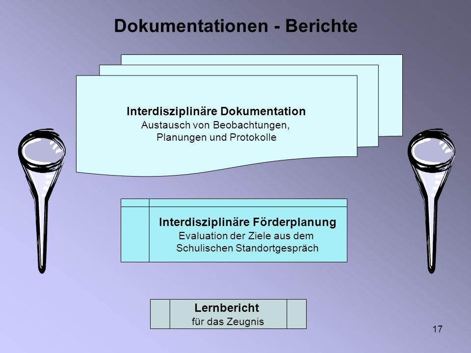 17 Dokumentationen - Berichte Interdisziplinäre Dokumentation Austausch von Beobachtungen, Planungen und Protokolle Interdisziplinäre Förderplanung Ev