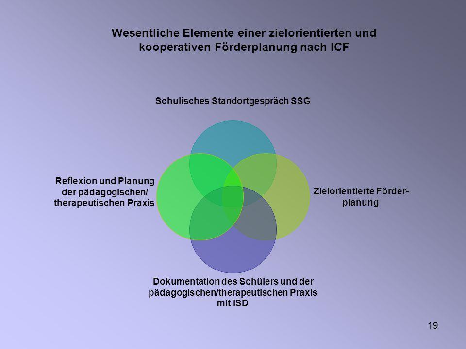 19 Wesentliche Elemente einer zielorientierten und kooperativen Förderplanung nach ICF Schulisches Standortgespräch SSG Zielorientierte Förder- planun