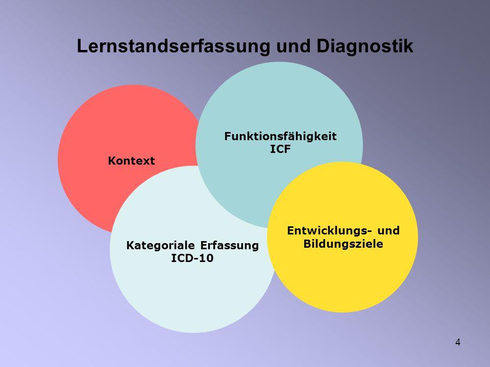 4 Lernstandserfassung und Diagnostik Kontext Kategoriale Erfassung ICD-10 Funktionsfähigkeit ICF Entwicklungs- und Bildungsziele