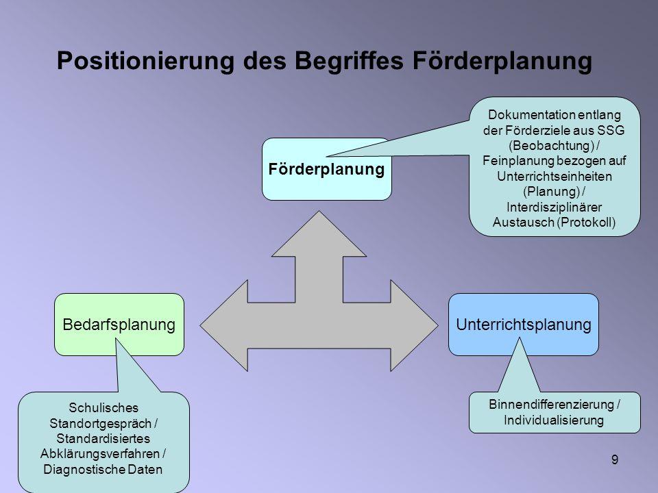 9 Positionierung des Begriffes Förderplanung Bedarfsplanung Förderplanung Unterrichtsplanung Schulisches Standortgespräch / Standardisiertes Abklärung