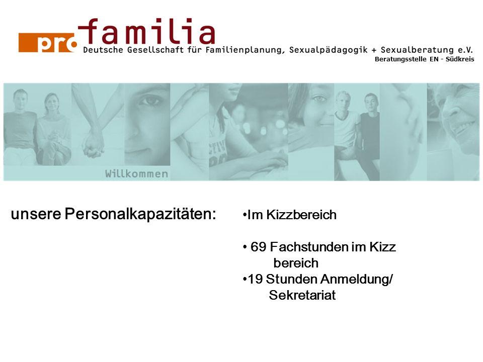 unsere Personalkapazitäten: Im Kizzbereich 69 Fachstunden im Kizz bereich 19 Stunden Anmeldung/ Sekretariat