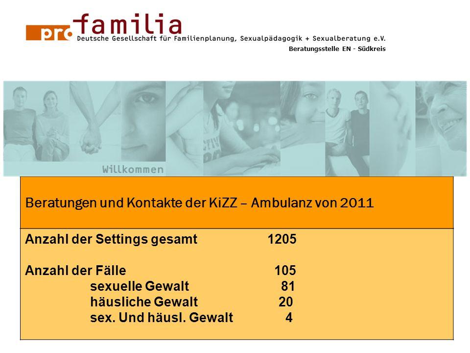 GG 1 Anzahl der Settings gesamt 1205 Anzahl der Fälle 105 sexuelle Gewalt 81 häusliche Gewalt 20 sex. Und häusl. Gewalt 4 Beratungen und Kontakte der