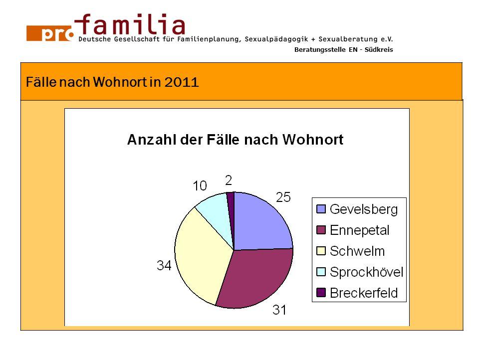 GG 1 Fälle nach Wohnort in 2011 Beratungsstelle EN - Südkreis