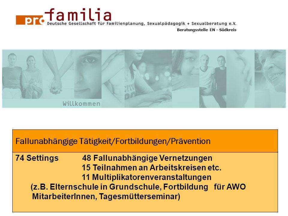 GG 1 74 Settings 48 Fallunabhängige Vernetzungen 15 Teilnahmen an Arbeitskreisen etc. 11 Multiplikatorenveranstaltungen (z.B. Elternschule in Grundsch