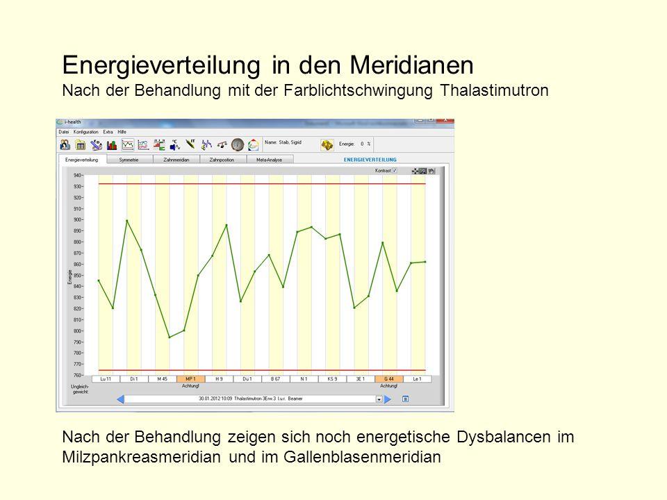 Nach der Behandlung zeigen sich noch energetische Dysbalancen im Milzpankreasmeridian und im Gallenblasenmeridian Energieverteilung in den Meridianen