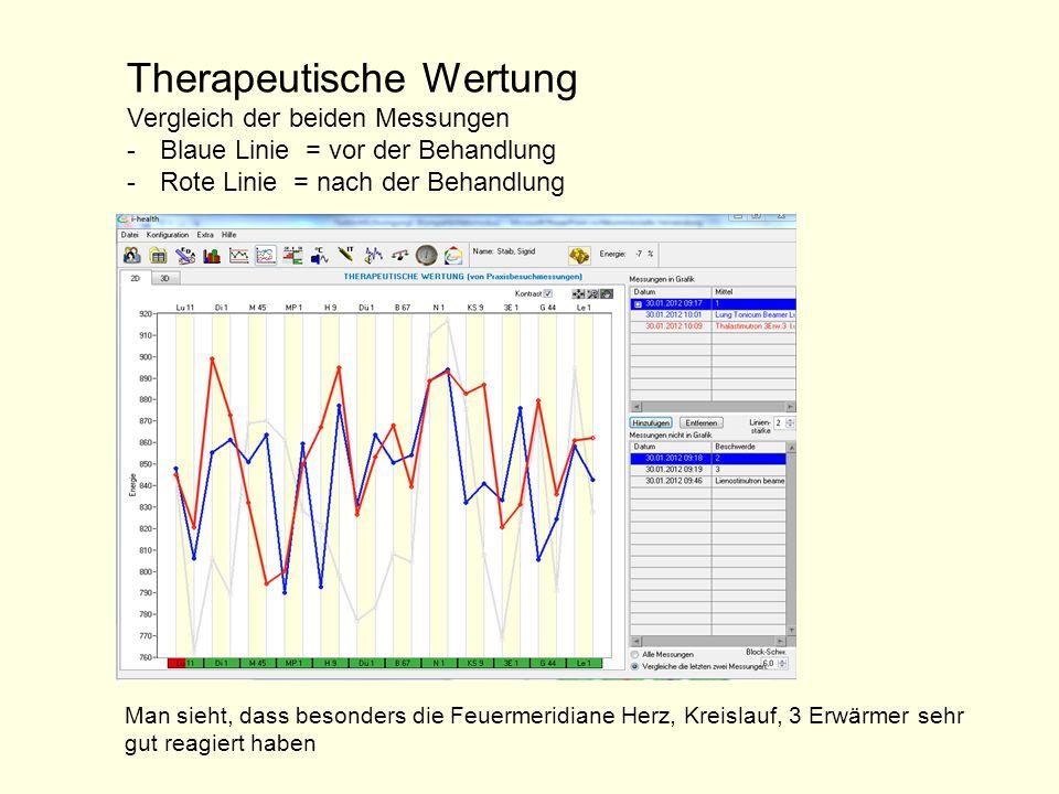 Therapeutische Wertung Vergleich der beiden Messungen -Blaue Linie = vor der Behandlung -Rote Linie = nach der Behandlung Man sieht, dass besonders di