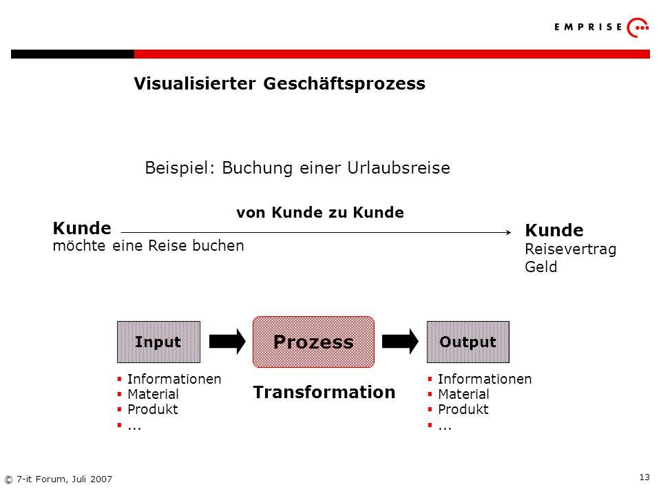 Copyright: EMPRISE Management Consulting AG EMPRISE 05/06 © 7-it Forum, Juli 2007 13 Visualisierter Geschäftsprozess Beispiel: Buchung einer Urlaubsre