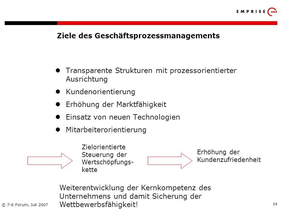 Copyright: EMPRISE Management Consulting AG EMPRISE 05/06 © 7-it Forum, Juli 2007 14 Ziele des Geschäftsprozessmanagements Transparente Strukturen mit