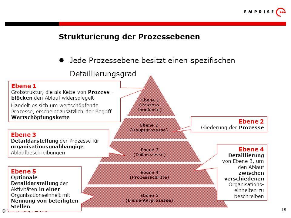 Copyright: EMPRISE Management Consulting AG EMPRISE 05/06 © 7-it Forum, Juli 2007 18 Ebene 1 (Prozess- landkarte) Ebene 2 (Hauptprozesse) Ebene 3 (Tei