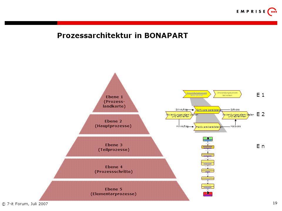 Copyright: EMPRISE Management Consulting AG EMPRISE 05/06 © 7-it Forum, Juli 2007 19 Prozessarchitektur in BONAPART E 1 E 2 E n Anwendungssystem plane
