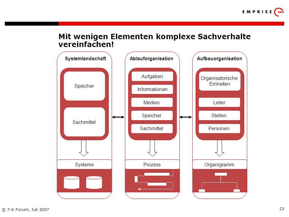 Copyright: EMPRISE Management Consulting AG EMPRISE 05/06 © 7-it Forum, Juli 2007 23 Mit wenigen Elementen komplexe Sachverhalte vereinfachen! Speiche