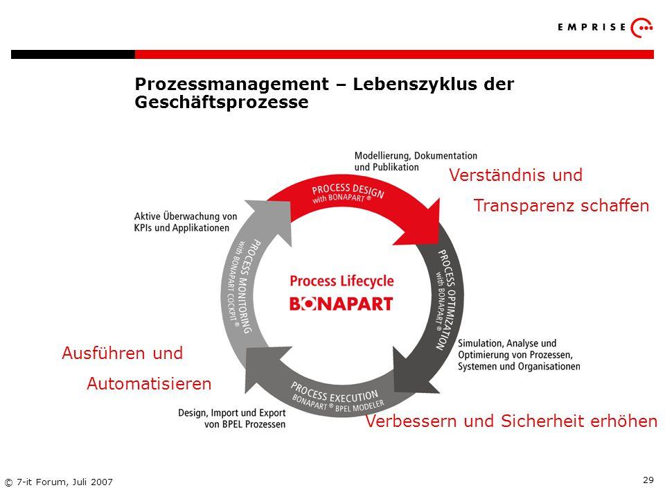 Copyright: EMPRISE Management Consulting AG EMPRISE 05/06 © 7-it Forum, Juli 2007 29 Prozessmanagement – Lebenszyklus der Geschäftsprozesse Verständni