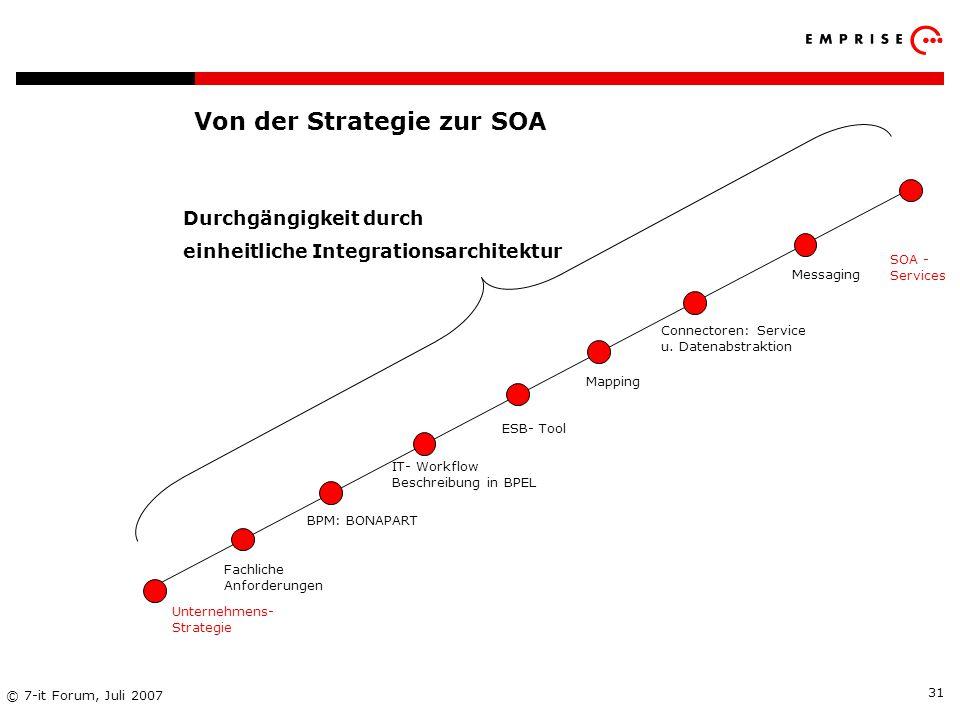 Copyright: EMPRISE Management Consulting AG EMPRISE 05/06 © 7-it Forum, Juli 2007 31 Von der Strategie zur SOA Durchgängigkeit durch einheitliche Inte