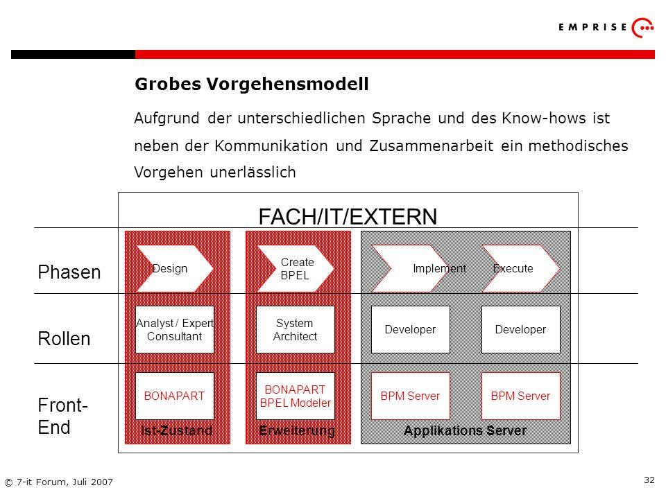Copyright: EMPRISE Management Consulting AG EMPRISE 05/06 © 7-it Forum, Juli 2007 32 Grobes Vorgehensmodell Aufgrund der unterschiedlichen Sprache und