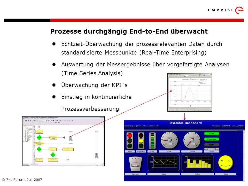 Copyright: EMPRISE Management Consulting AG EMPRISE 05/06 © 7-it Forum, Juli 2007 35 Prozesse durchgängig End-to-End überwacht Echtzeit-Überwachung de