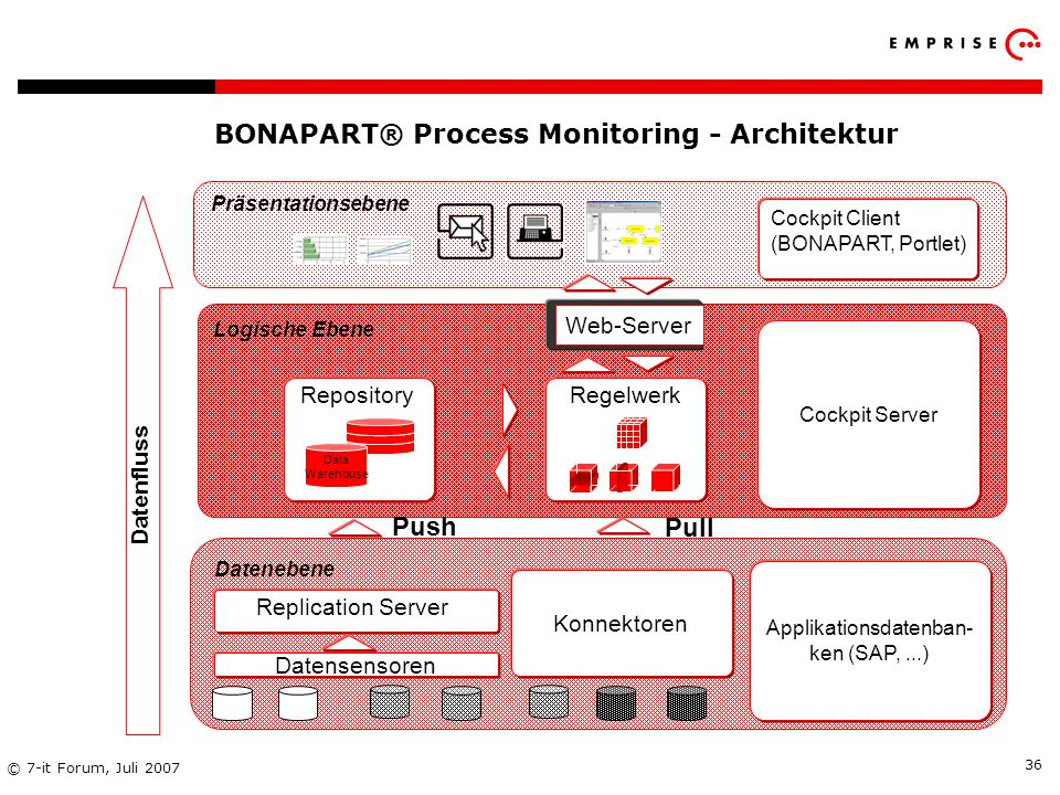 Copyright: EMPRISE Management Consulting AG EMPRISE 05/06 © 7-it Forum, Juli 2007 36 BONAPART® Process Monitoring - Architektur Regelwerk Repository D