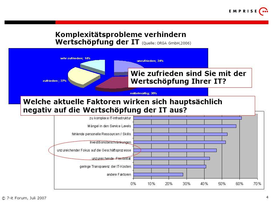 Copyright: EMPRISE Management Consulting AG EMPRISE 05/06 © 7-it Forum, Juli 2007 4 Komplexitätsprobleme verhindern Wertschöpfung der IT (Quelle: ORGA