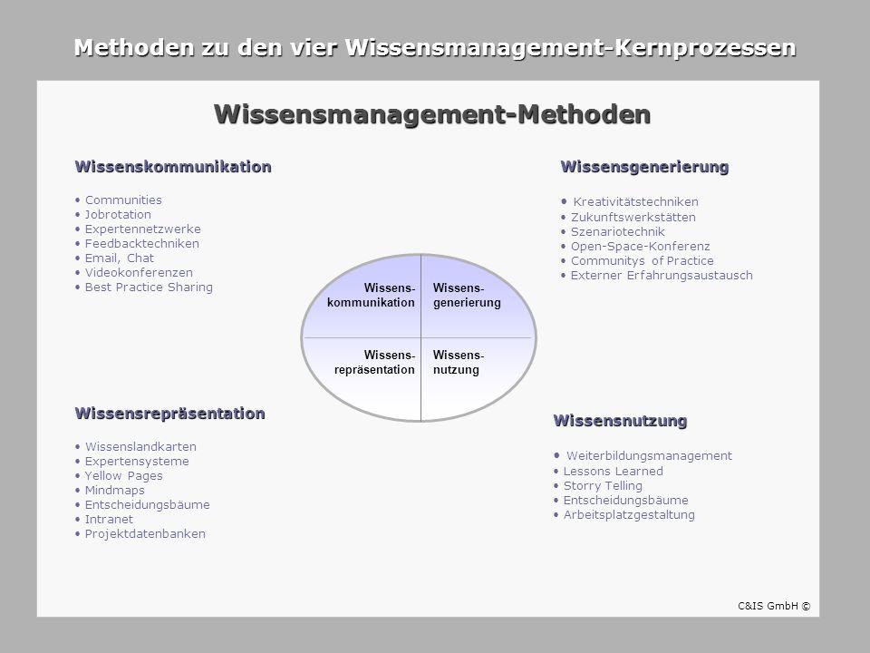 Wissens- repräsentation Wissens- kommunikation Wissens- generierung Wissens- nutzung Wissenskommunikation Communities Jobrotation Expertennetzwerke Fe