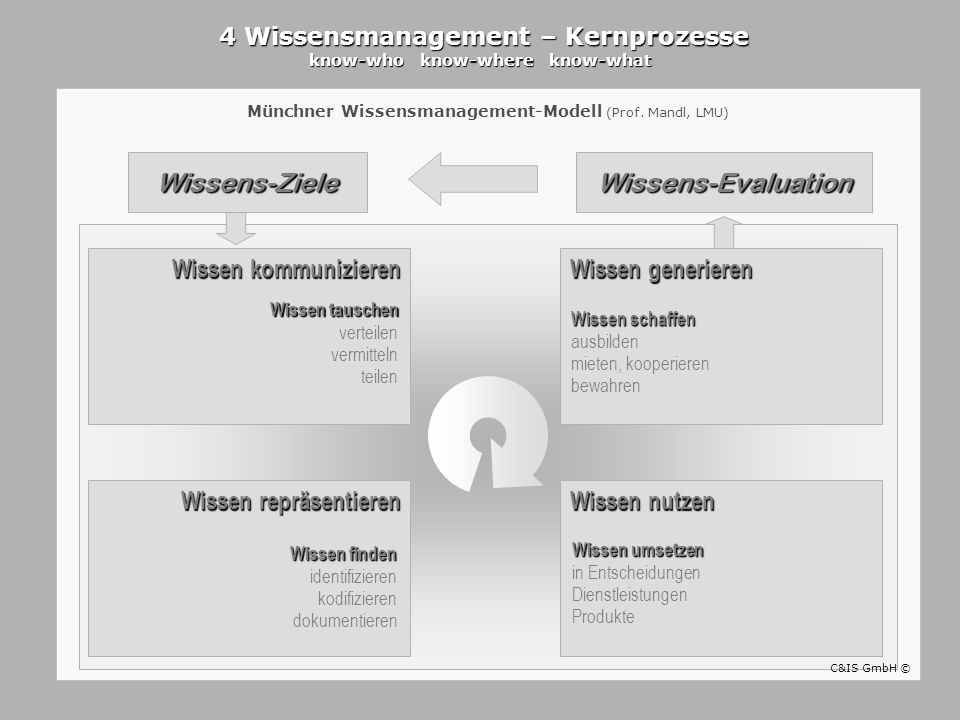 4 Wissensmanagement – Kernprozesse know-who know-where know-what 4 Wissensmanagement – Kernprozesse know-who know-where know-what Münchner Wissensmana