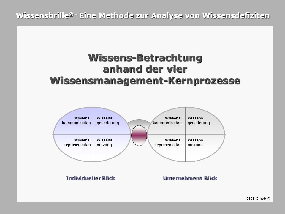 Wissens- repräsentation Wissens- kommunikation Wissens- generierung Wissens- nutzung Wissens- repräsentation Wissens- kommunikation Wissens- generieru