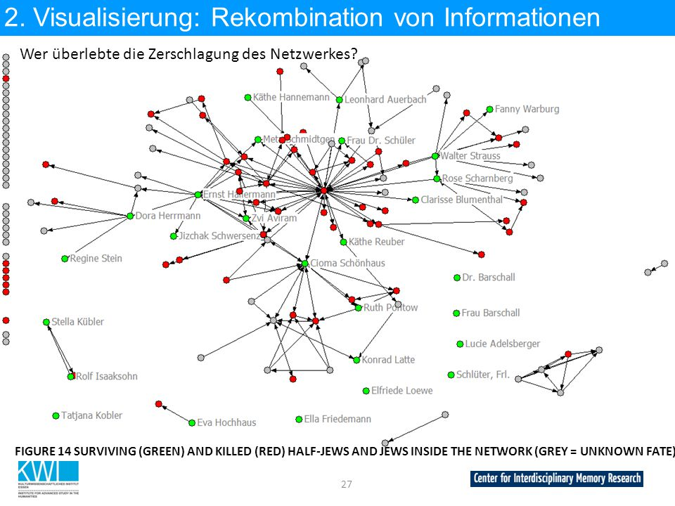 27 2. Visualisierung: Rekombination von Informationen FIGURE 14 SURVIVING (GREEN) AND KILLED (RED) HALF-JEWS AND JEWS INSIDE THE NETWORK (GREY = UNKNO