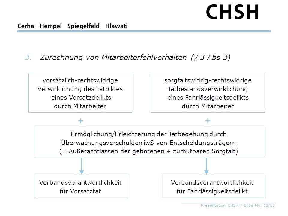 _____________________________________ Presentation CHSH / Slide No. 12/13 3.Zurechnung von Mitarbeiterfehlverhalten (§ 3 Abs 3) vorsätzlich-rechtswidr