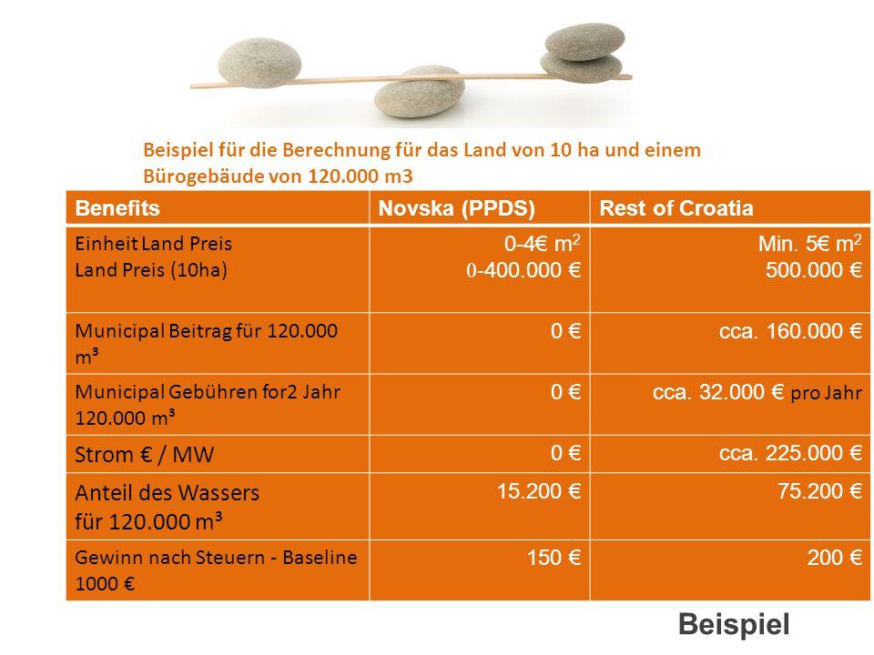 Beispiel BenefitsNovska (PPDS)Rest of Croatia Einheit Land Preis Land Preis (10ha) 0-4€ m 2 0- 400.000 € Min. 5€ m 2 500.000 € Municipal Beitrag für 1