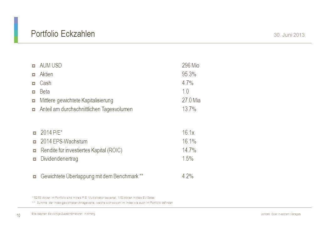 Lombard Odier Investment Managers R E S T R I C T E D Portfolio Eckzahlen  2014 P/E*16.1x  2014 EPS-Wachstum16.1%  Rendite für investiertes Kapital