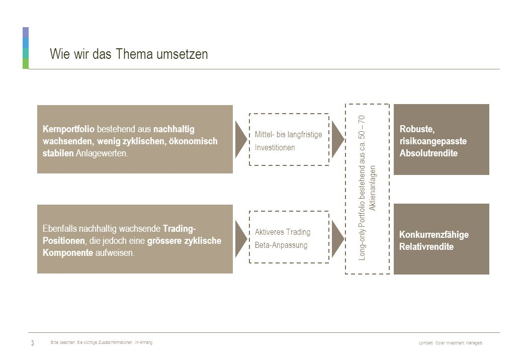 Lombard Odier Investment Managers R E S T R I C T E D Wie wir das Thema umsetzen Long-only Portfolio bestehend aus ca.