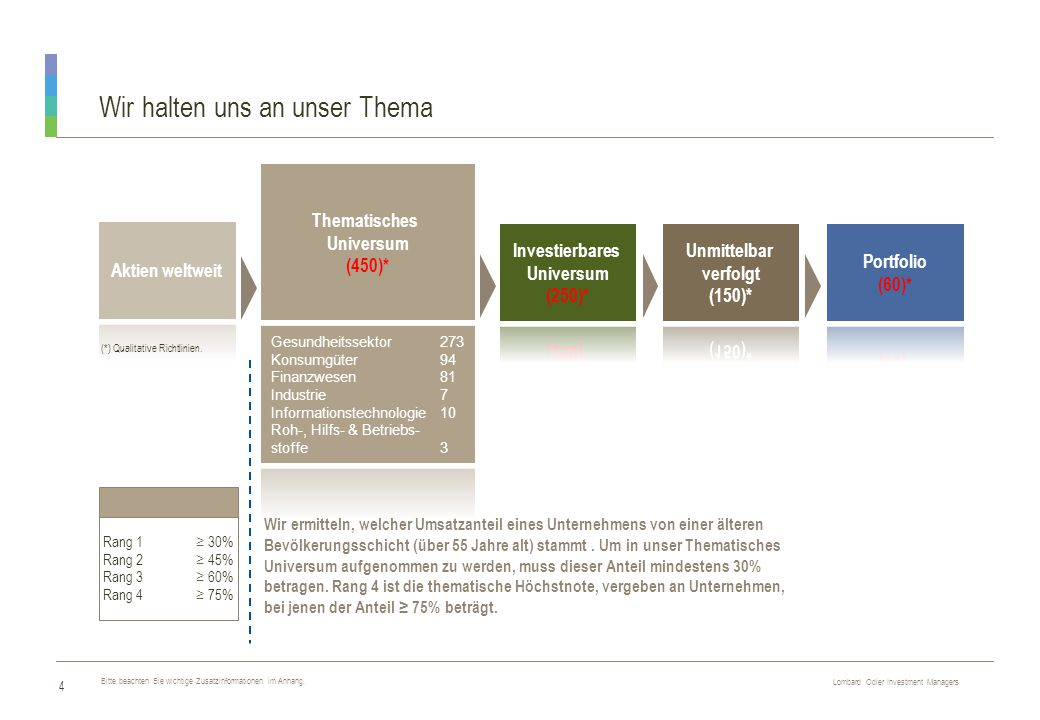Lombard Odier Investment Managers R E S T R I C T E D 4 (*) Qualitative Richtlinien.