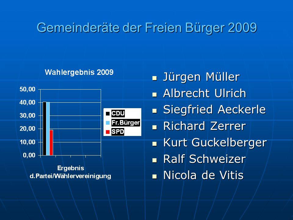 Gemeinderäte der Freien Bürger 2009 Jürgen Müller Jürgen Müller Albrecht Ulrich Albrecht Ulrich Siegfried Aeckerle Siegfried Aeckerle Richard Zerrer R