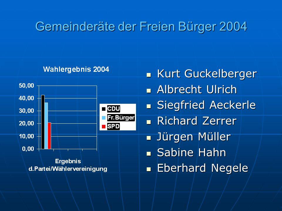 Gemeinderäte der Freien Bürger 2004 Kurt Guckelberger Kurt Guckelberger Albrecht Ulrich Albrecht Ulrich Siegfried Aeckerle Siegfried Aeckerle Richard