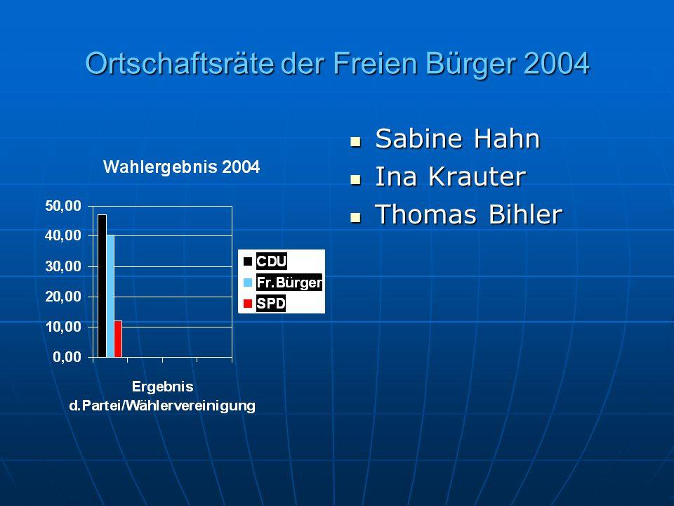 Ortschaftsräte der Freien Bürger 2004 Sabine Hahn Sabine Hahn Ina Krauter Ina Krauter Thomas Bihler Thomas Bihler