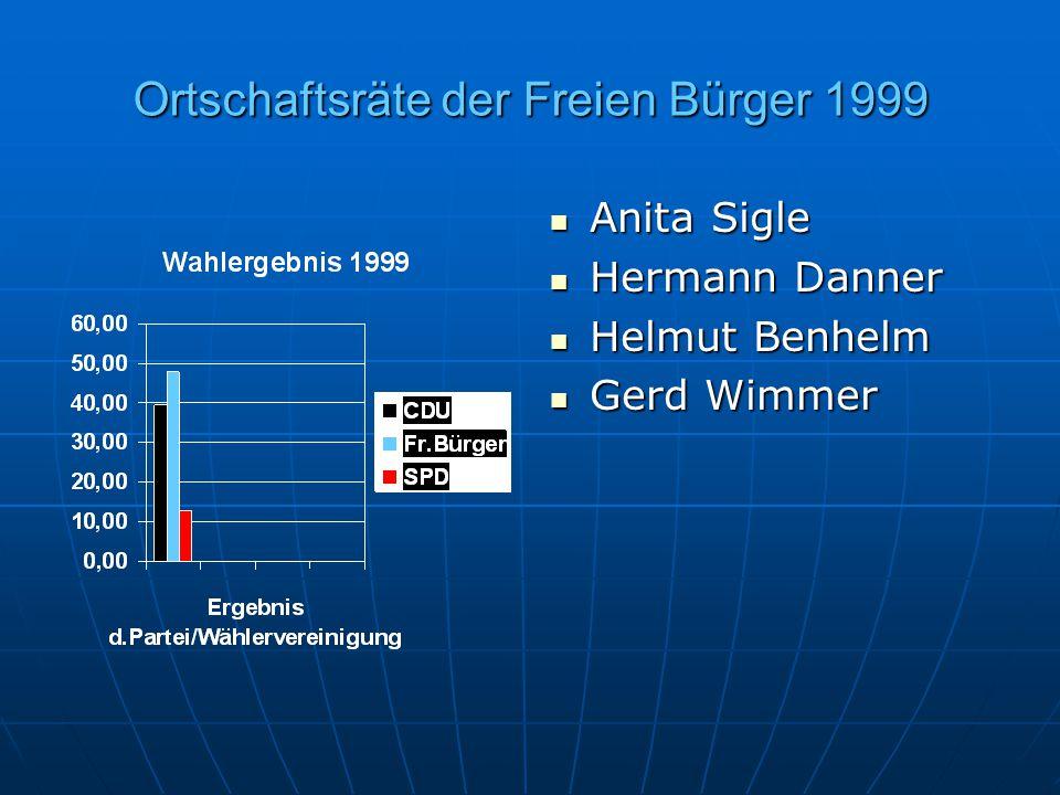Ortschaftsräte der Freien Bürger 1999 Anita Sigle Anita Sigle Hermann Danner Hermann Danner Helmut Benhelm Helmut Benhelm Gerd Wimmer Gerd Wimmer