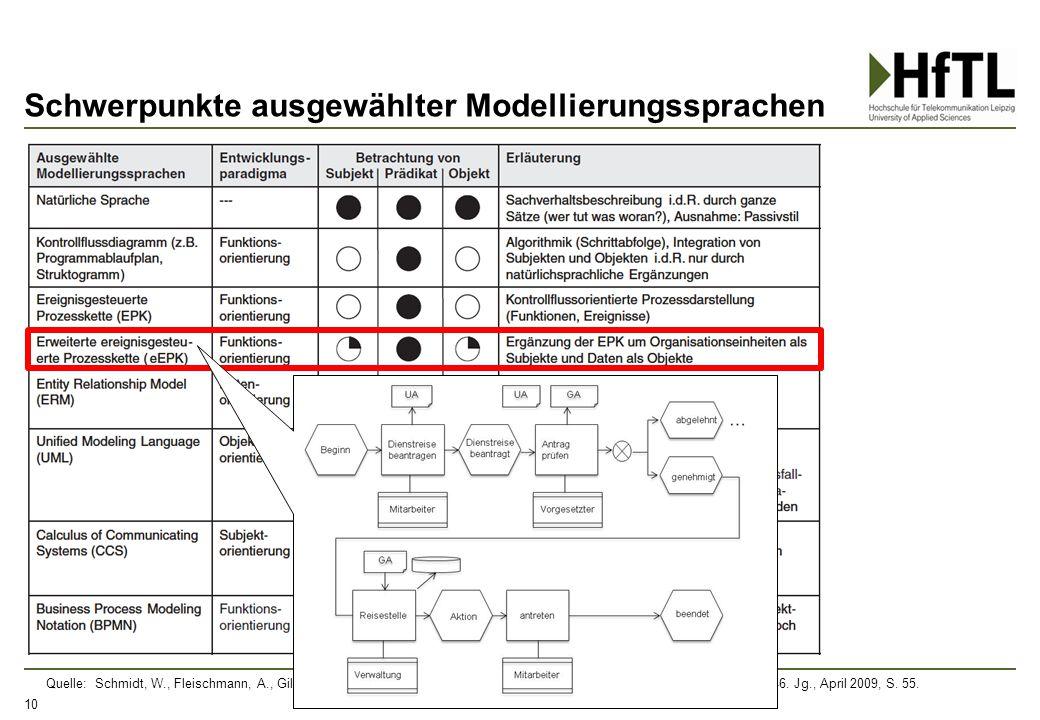 Schwerpunkte ausgewählter Modellierungssprachen 10 Quelle: Schmidt, W., Fleischmann, A., Gilbert, O. (2009), Subjektorientiertes Geschäftsprozessmanag