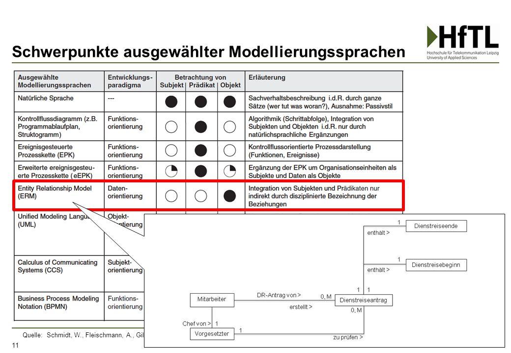 Schwerpunkte ausgewählter Modellierungssprachen 11 Quelle: Schmidt, W., Fleischmann, A., Gilbert, O. (2009), Subjektorientiertes Geschäftsprozessmanag