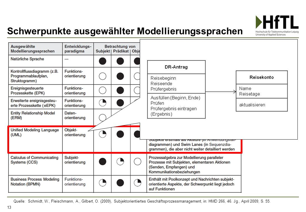 Schwerpunkte ausgewählter Modellierungssprachen 13 Quelle: Schmidt, W., Fleischmann, A., Gilbert, O. (2009), Subjektorientiertes Geschäftsprozessmanag