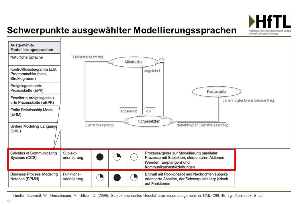 Schwerpunkte ausgewählter Modellierungssprachen 14 Quelle: Schmidt, W., Fleischmann, A., Gilbert, O. (2009), Subjektorientiertes Geschäftsprozessmanag