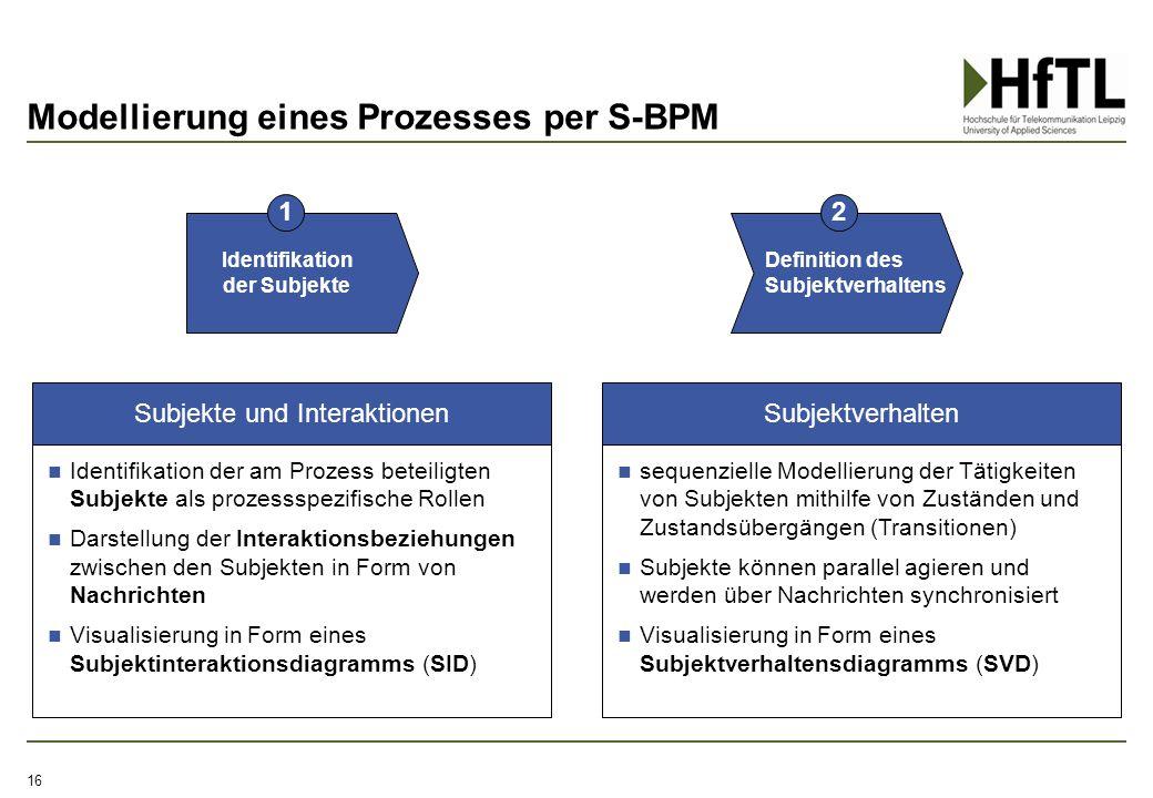 Modellierung eines Prozesses per S-BPM 16 Identifikation der Subjekte Definition des Subjektverhaltens 12 Identifikation der am Prozess beteiligten Su