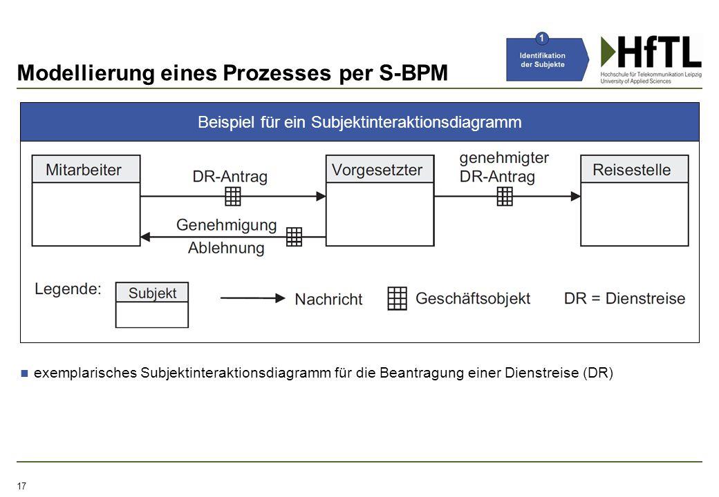 Modellierung eines Prozesses per S-BPM 17 exemplarisches Subjektinteraktionsdiagramm für die Beantragung einer Dienstreise (DR) Beispiel für ein Subje