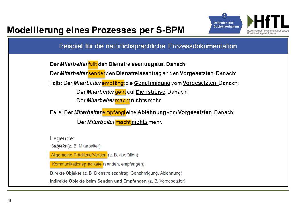 Modellierung eines Prozesses per S-BPM 18 Beispiel für die natürlichsprachliche Prozessdokumentation Der Mitarbeiter füllt den Dienstreiseantrag aus.
