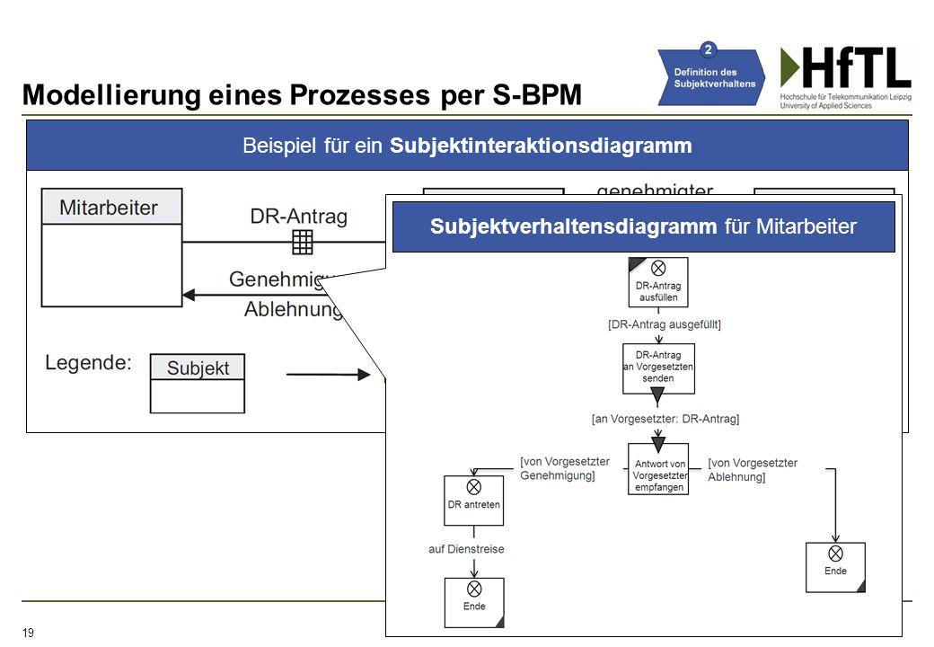 Modellierung eines Prozesses per S-BPM 19 Beispiel für ein Subjektinteraktionsdiagramm Subjektverhaltensdiagramm für Mitarbeiter