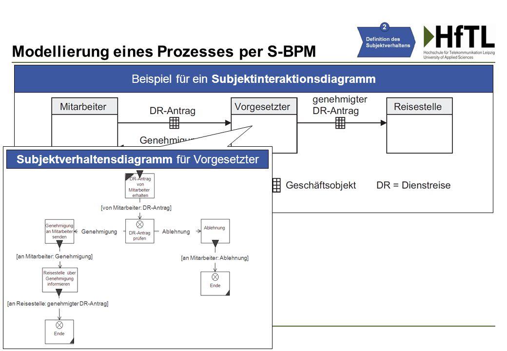 Beispiel für ein Subjektinteraktionsdiagramm Modellierung eines Prozesses per S-BPM 20 Subjektverhaltensdiagramm für Vorgesetzter