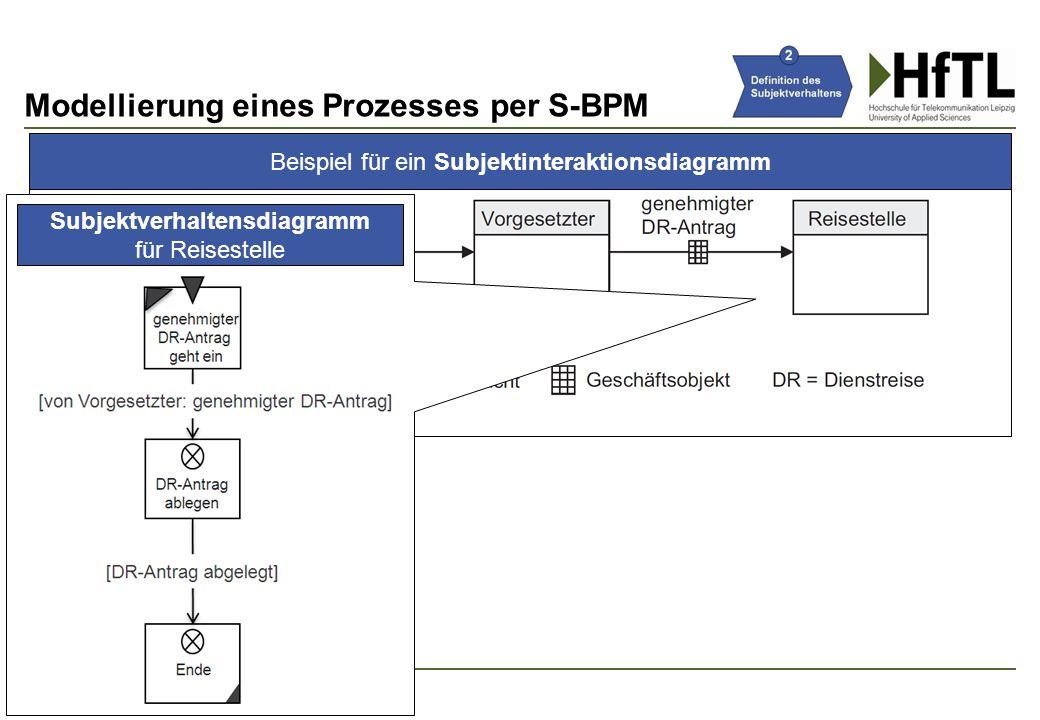 Beispiel für ein Subjektinteraktionsdiagramm Modellierung eines Prozesses per S-BPM 21 Subjektverhaltensdiagramm für Reisestelle