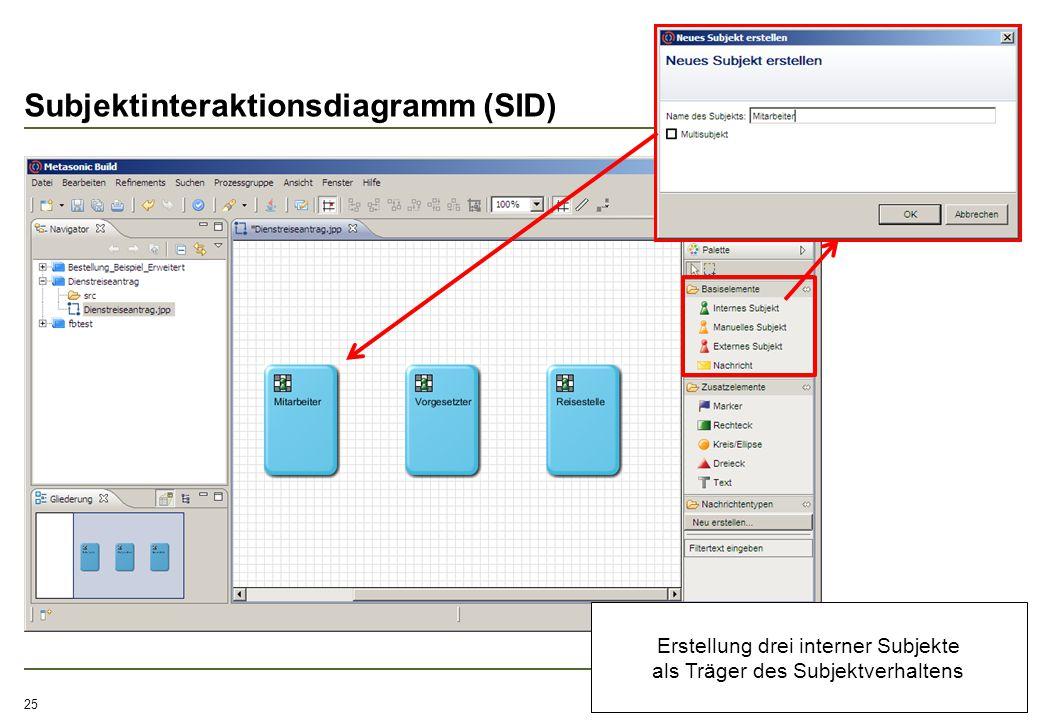 Subjektinteraktionsdiagramm (SID) 25 Erstellung drei interner Subjekte als Träger des Subjektverhaltens