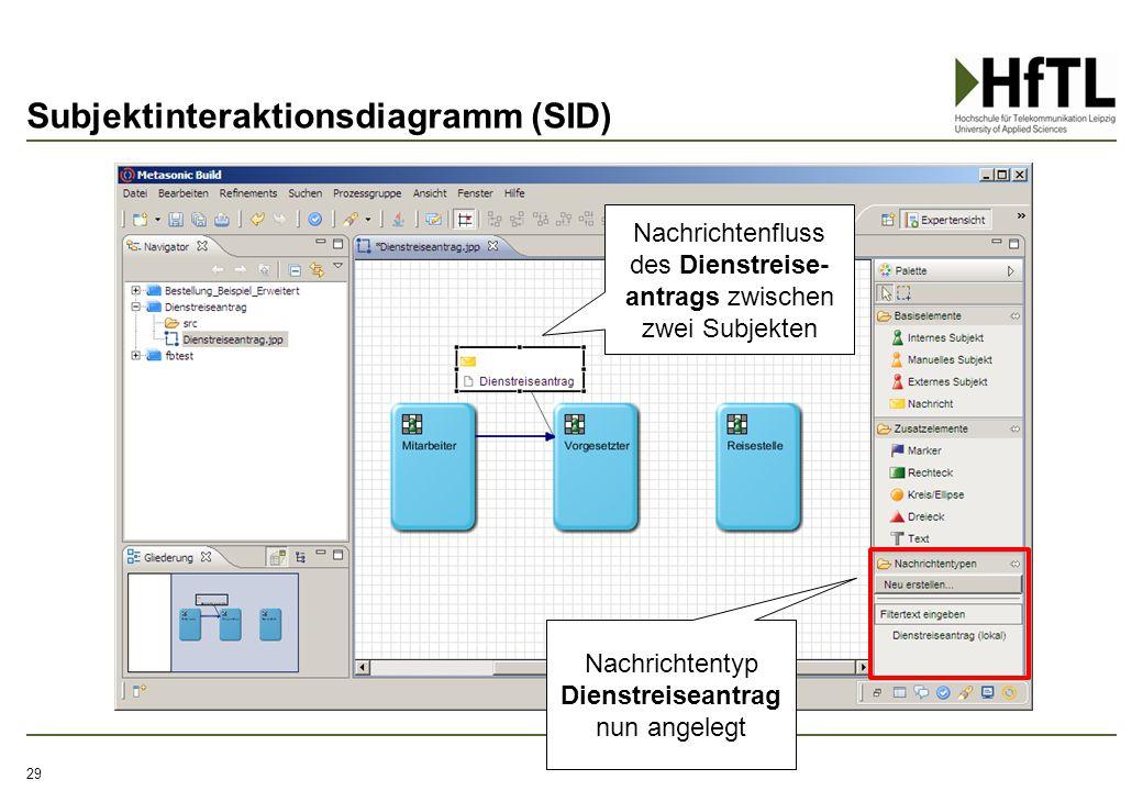 Subjektinteraktionsdiagramm (SID) 29 Nachrichtenfluss des Dienstreise- antrags zwischen zwei Subjekten Nachrichtentyp Dienstreiseantrag nun angelegt
