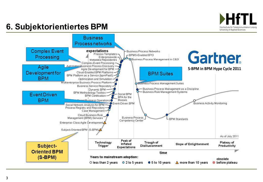 6. Subjektorientiertes BPM 33 Complex Event Processing Subject- Oriented BPM (S-BPM) BPM Suites Business Process networks Event Driven BPM Agile Devel