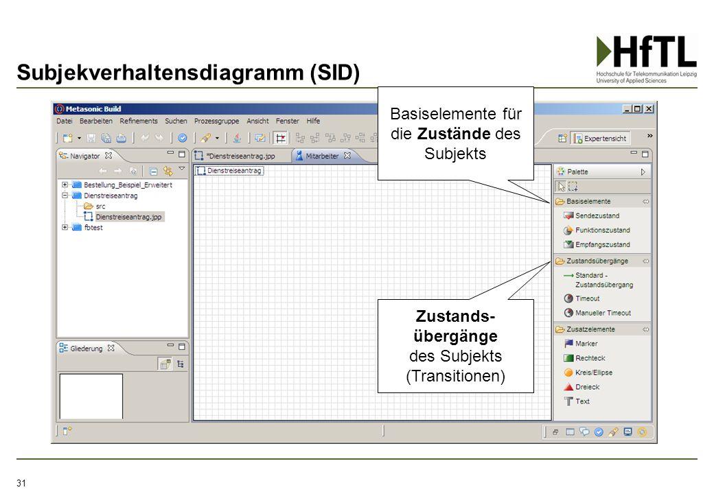Subjekverhaltensdiagramm (SID) 31 Basiselemente für die Zustände des Subjekts Zustands- übergänge des Subjekts (Transitionen)