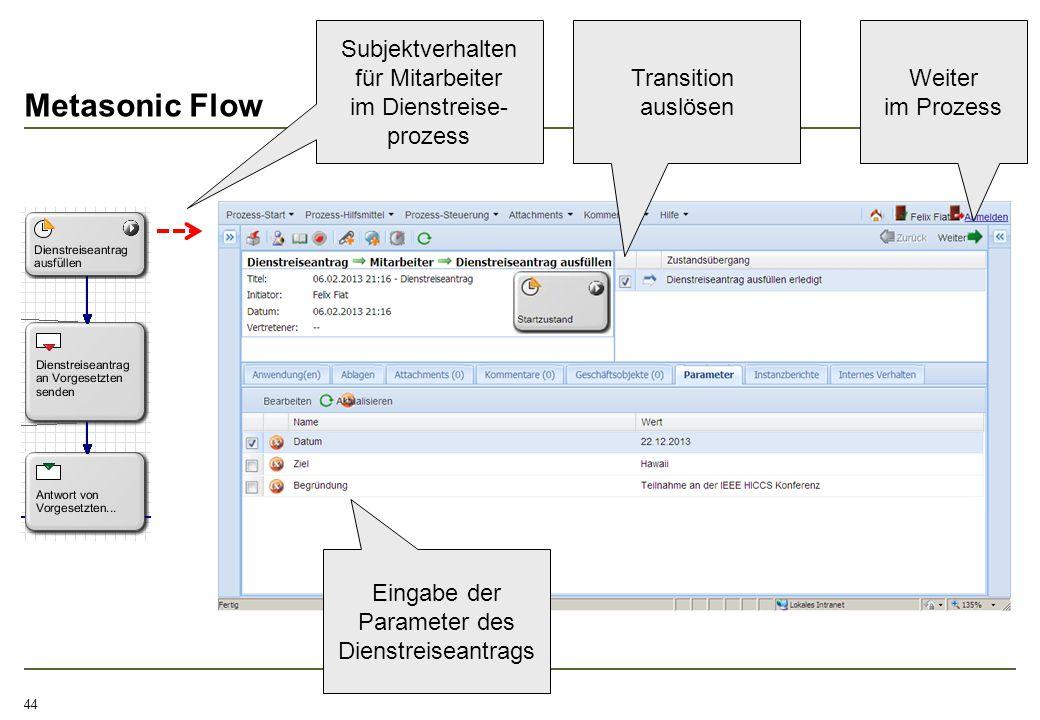 Metasonic Flow 44 Subjektverhalten für Mitarbeiter im Dienstreise- prozess Eingabe der Parameter des Dienstreiseantrags Transition auslösen Weiter im
